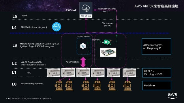 AWS Intelligent at Edge for IoT