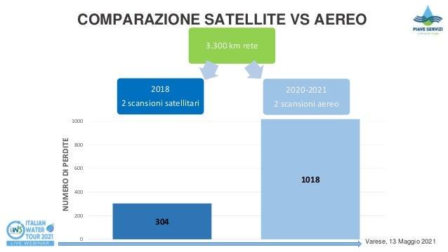 Prelocalizzazione perdite idriche con radar applicato ad aereo: 1000 perdite localizzate in un anno