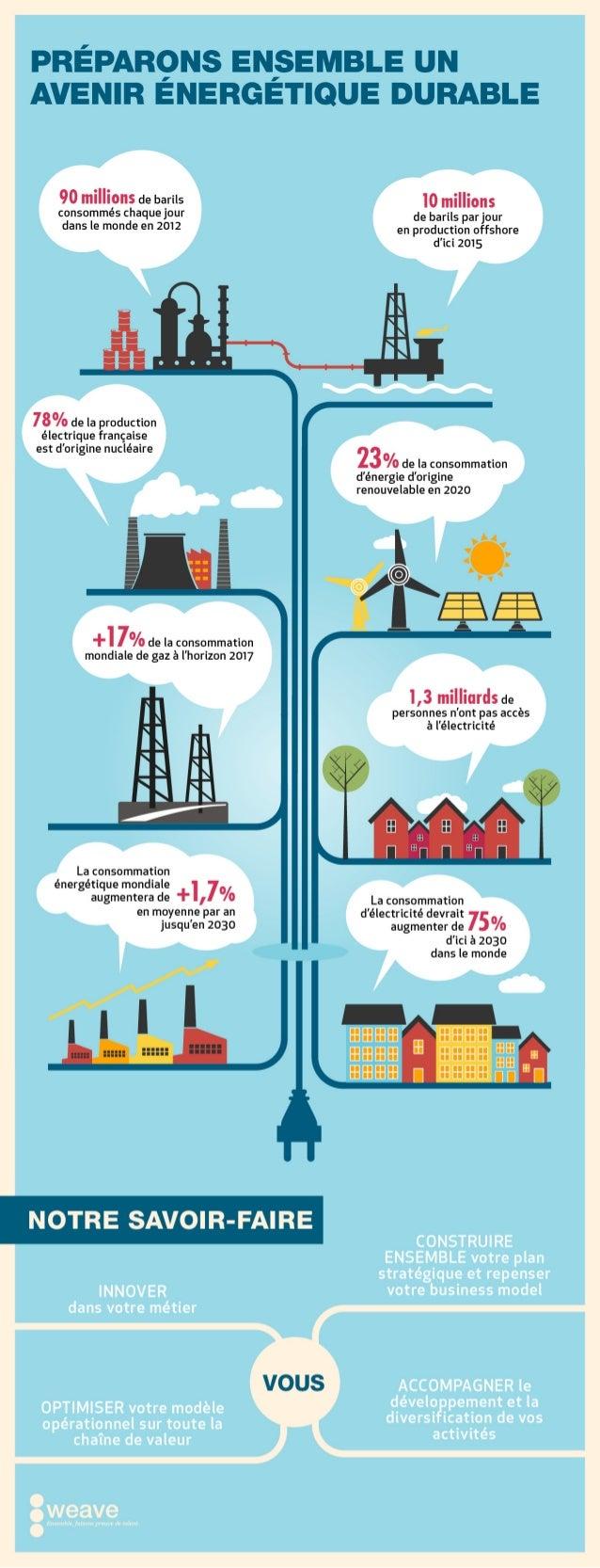 Préparons ensemble un avenir énergetique durable