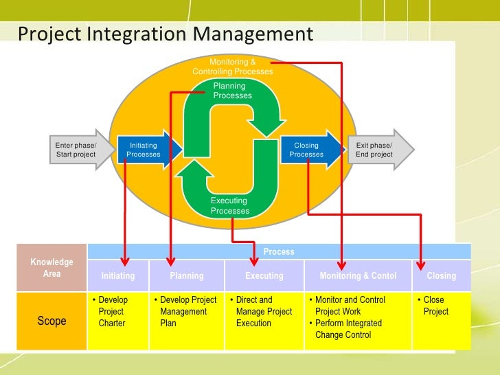 project planning management and control