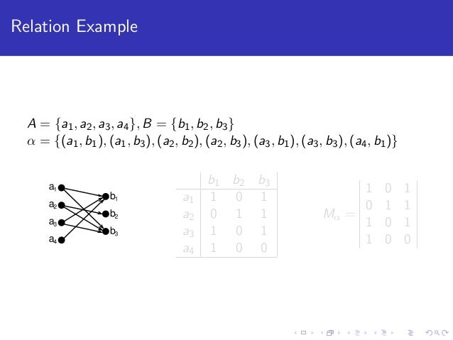 Discrete Mathematics Relations And Functions
