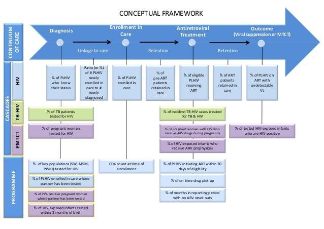 World Health Organization Hiv Continuum Of Care