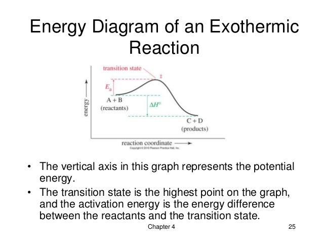 04 The Study Of Chemical Reactions Wade 7th