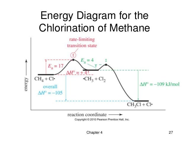 wind energy diagram 04 - the study of chemical reactions - wade 7th
