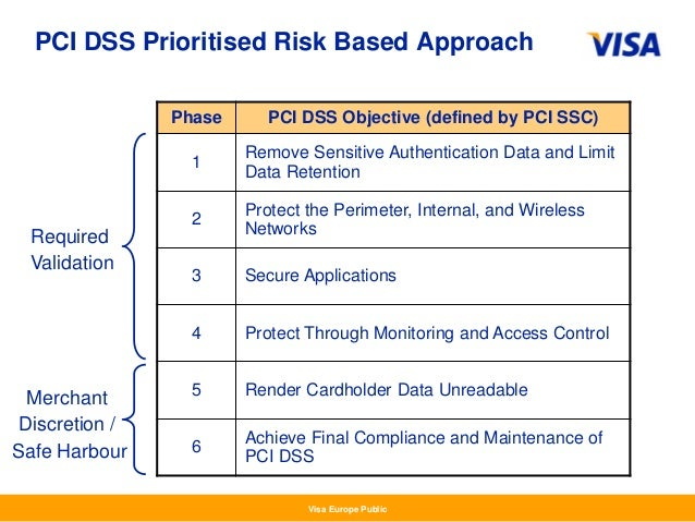 pci dss risk assessment template - payment system risk visa