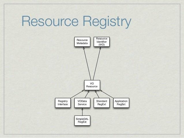 Resource Registry                               Resource                 Resource                               Identifier ...