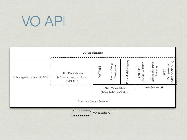 VO API                                                     VO Application                                                 ...