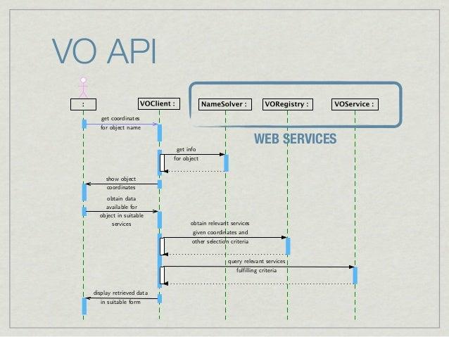 VO Course 04: VO architecture
