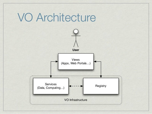 VO Architecture                              User                          Views                  (Apps, Web Portals…)    ...