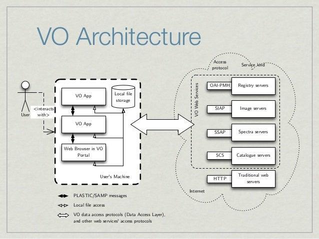 VO Architecture                                                                                          Access           ...