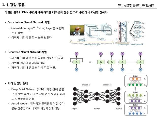 1. 신경망 종류 VIII. 신경망 종류와 프레임워크 다양한 종류의 DNN 구조가 존재하지만 대부분의 경우 몇 가지 구조에서 파생된 것이다.  Convolution Neural Network 계열 • Convoluti...