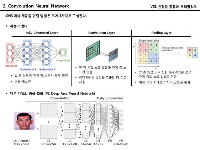 CNN에서 계층을 연결 방법은 크게 3가지로 구성된다. Fully Connected Layer Convolution Layer Pooling Layer  앞 층 노드와 자기 층 노드가 모두 연결  많은 계산량  앞...