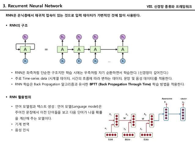 3. Recurrent Neural Network RNN은 은닉층에서 재귀적 접속이 있는 것으로 입력 데이터가 가변적인 것에 많이 사용된다.  RNN의 구조 • RNN은 좌측처럼 단순한 구조지만 학습 시에는 우측처럼 ...