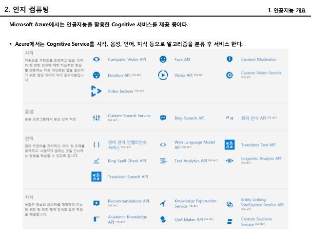 Microsoft Azure에서는 인공지능을 활용한 Cognitive 서비스를 제공 중이다. I. 인공지능 개요2. 인지 컴퓨팅  Azure에서는 Cognitive Service를 시각, 음성, 언어, 지식 등으로 알...