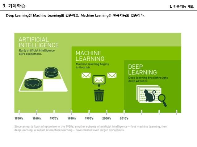 3. 기계학습 Deep Learning은 Machine Learning의 일종이고, Machine Learning은 인공지능의 일종이다. I. 인공지능 개요