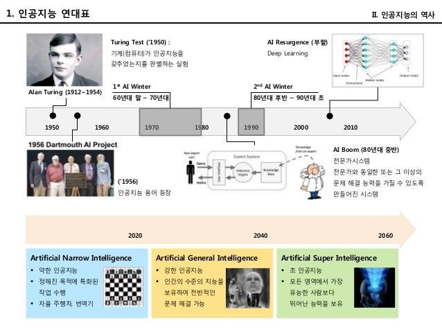 1. 인공지능 연대표 Alan Turing (1912~1954) 1950 1960 1970 1980 1990 2000 2010 Turing Test ('1950) : 기계(컴퓨터)가 인공지능을 갖추었는지를 판별하는 실험...