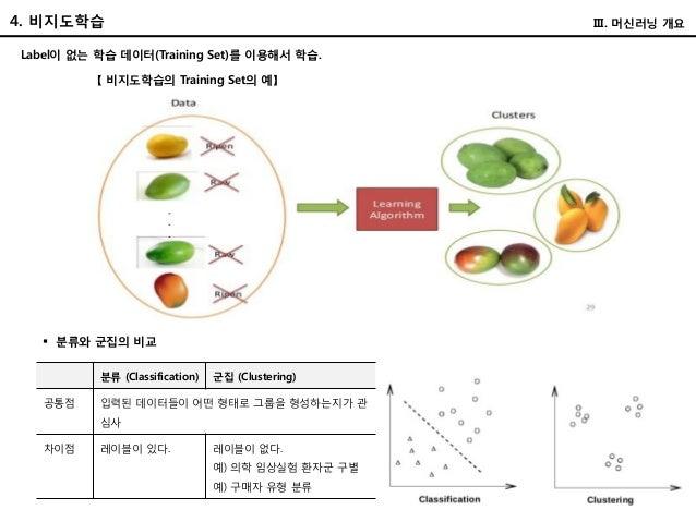 4. 비지도학습 III. 머신러닝 개요 Label이 없는 학습 데이터(Training Set)를 이용해서 학습. 【 비지도학습의 Training Set의 예】 분류 (Classification) 군집 (Clusterin...
