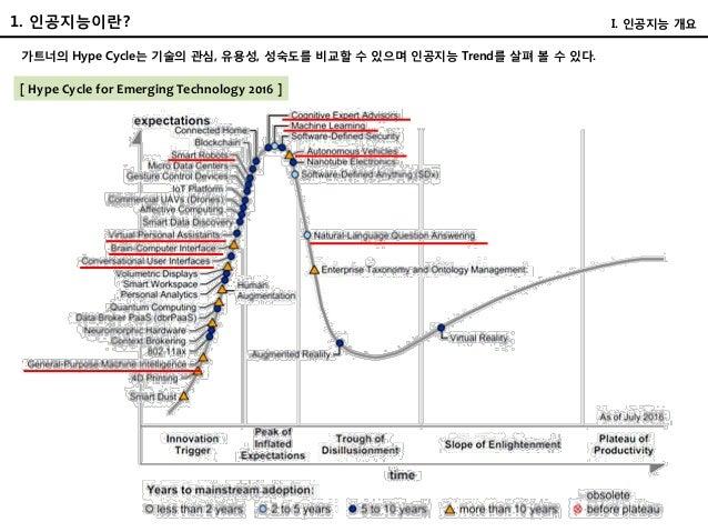 가트너의 Hype Cycle는 기술의 관심, 유용성, 성숙도를 비교할 수 있으며 인공지능 Trend를 살펴 볼 수 있다. I. 인공지능 개요 [ Hype Cycle for Emerging Technology 2016 ]...