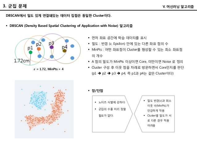 V. 머신러닝 알고리즘 DBSCAN에서 밀도 있게 연결돼있는 데이터 집합은 동일한 Cluster이다.  DBSCAN (Density Based Spatial Clustering of Application with No...