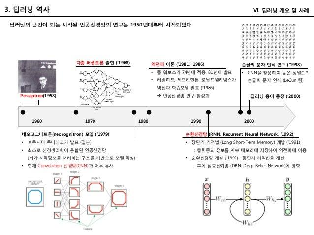 3. 딥러닝 역사 VI. 딥러닝 개요 및 사례 딥러닝의 근간이 되는 시작된 인공신경망의 연구는 1950년대부터 시작되었다. Perceptron(1958) 1960 1970 1980 1990 2000 역전파 이론 ('19...
