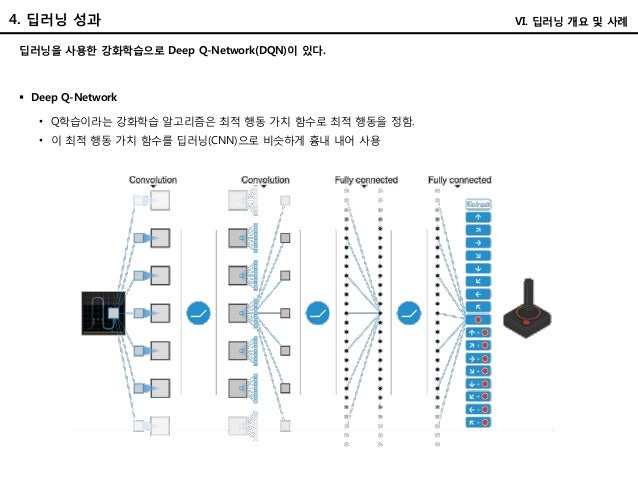딥러닝을 사용한 강화학습으로 Deep Q-Network(DQN)이 있다. 4. 딥러닝 성과 VI. 딥러닝 개요 및 사례  Deep Q-Network • Q학습이라는 강화학습 알고리즘은 최적 행동 가치 함수로 최적 행동...