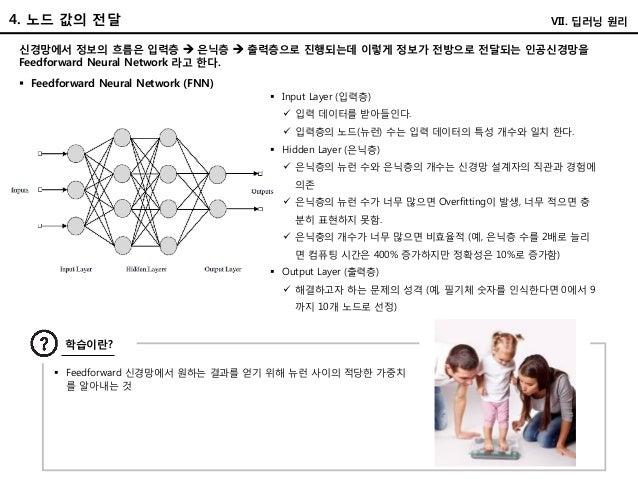 4. 노드 값의 전달 VII. 딥러닝 원리 신경망에서 정보의 흐름은 입력층  은닉층  출력층으로 진행되는데 이렇게 정보가 전방으로 전달되는 인공신경망을 Feedforward Neural Network 라고 한다. ...