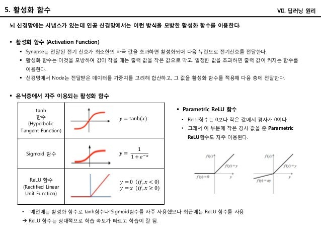 tanh 함수 (Hyperbolic Tangent Function) Sigmoid 함수 ReLU 함수 (Rectified Linear Unit Function) 5. 활성화 함수 VII. 딥러닝 원리  활성화 함수 (...