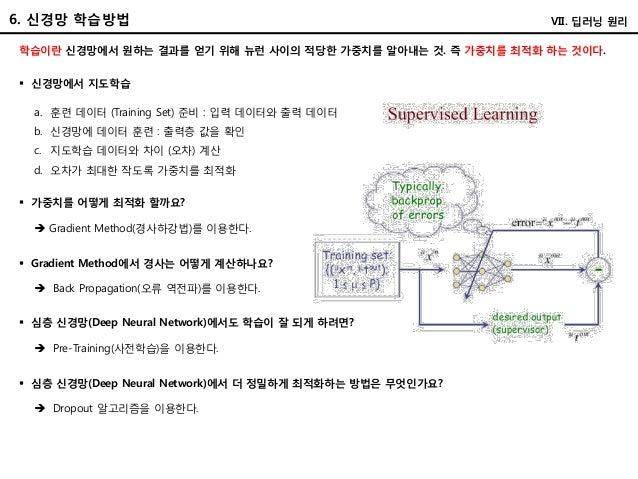 6. 신경망 학습방법 학습이란 신경망에서 원하는 결과를 얻기 위해 뉴런 사이의 적당한 가중치를 알아내는 것. 즉 가중치를 최적화 하는 것이다.  신경망에서 지도학습 a. 훈련 데이터 (Training Set) 준비 :...