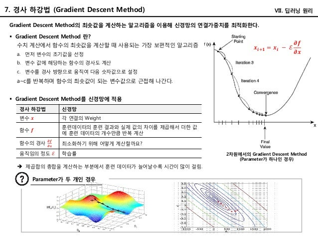 7. 경사 하강법 (Gradient Descent Method) Gradient Descent Method의 최솟값을 계산하는 알고리즘을 이용해 신경망의 연결가중치를 최적화한다.  Gradient Descent Met...