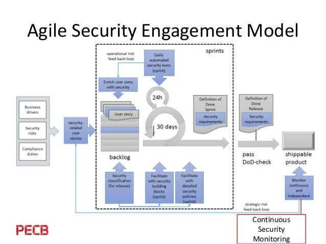 A New Security Management Approach For Agile Environments