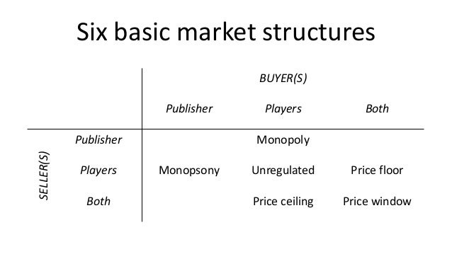 Six basic market structures                                      BUYER(S)                         Publisher     Players   ...