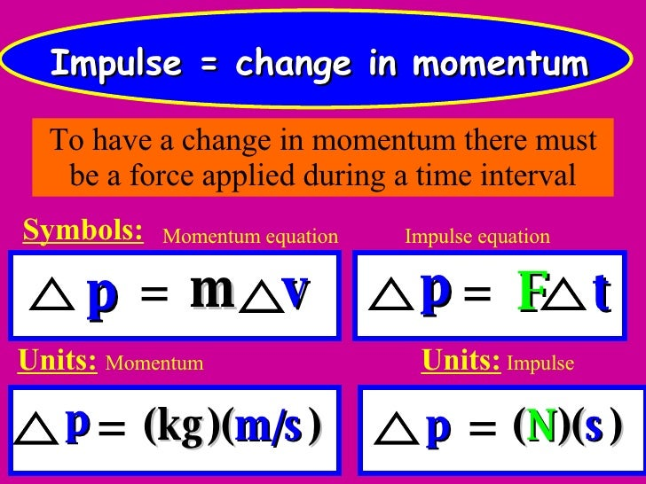 04-14-08 - Momentum And Impulse