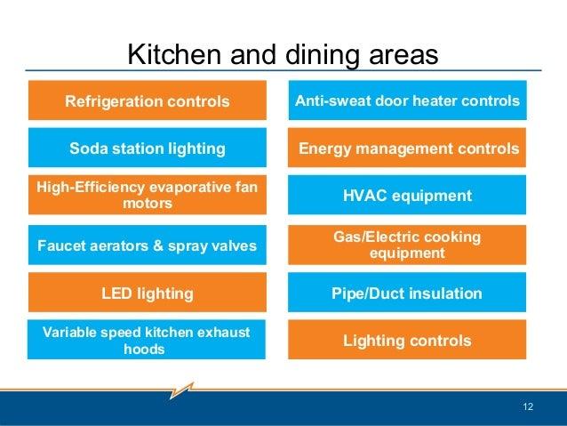 Energize Ct Energy Efficiency Program For The Connecticut
