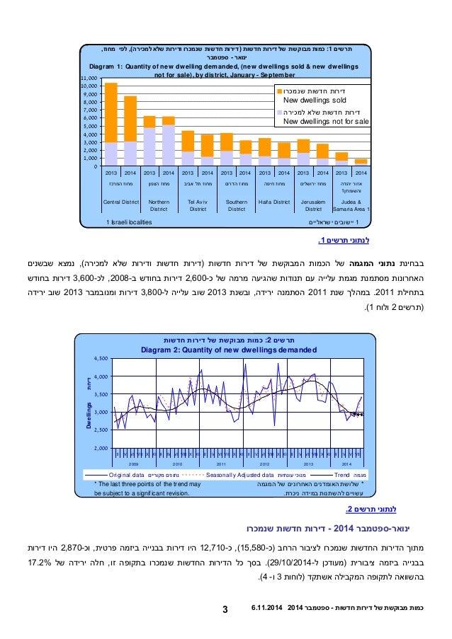 3 5.22.0225 כמות מבוקשת של דירות חדשות - ספטמבר 0225  0  1,000  2,000  3,000  4,000  5,000  6,000  7,000  8,000  9,000  10...