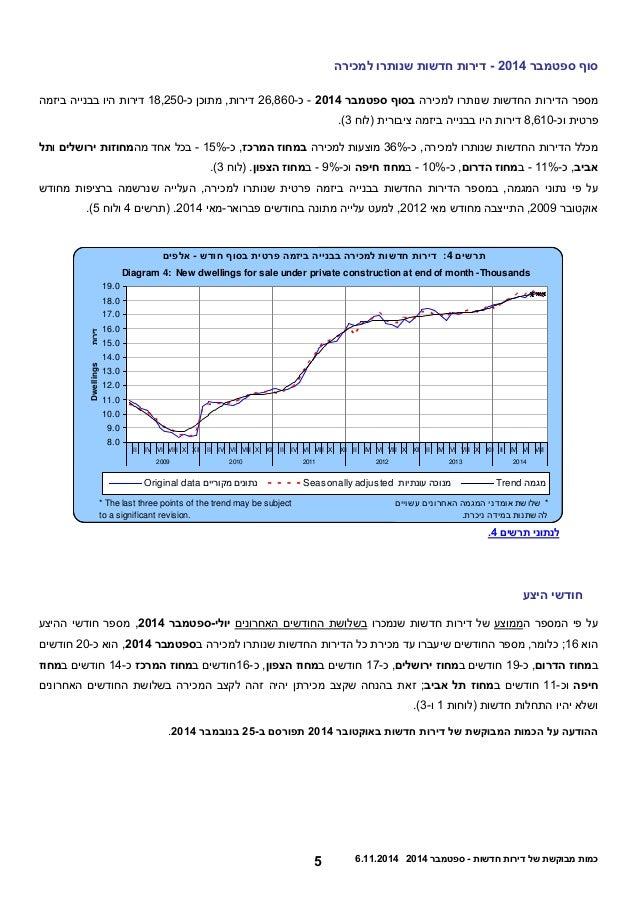 6 5.22.0225 כמות מבוקשת של דירות חדשות - ספטמבר 0225  סוף ספטמבר 0225 - דירות חדשות שנותרו למכירה  מספר הדירות החדשות שנות...
