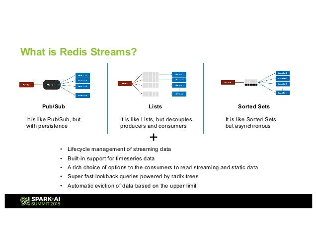 Redis + Structured Streaming—A Perfect Combination to Scale-Out Your …