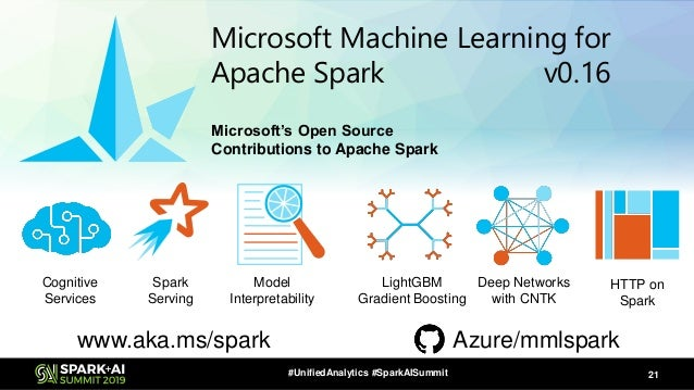 The Azure Cognitive Services on Spark: Clusters with