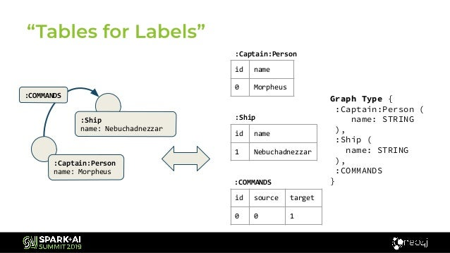 Neo4j Morpheus: Interweaving Table and Graph Data with SQL and Cypher…