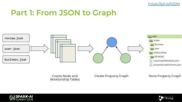 Neo4j Morpheus: Interweaving Table and Graph Data with SQL