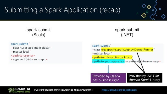 Introducing  NET Bindings for Apache Spark