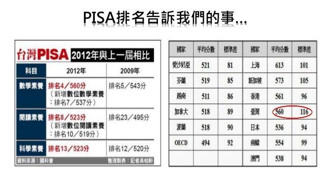 從PISA看台灣的科學探究素養