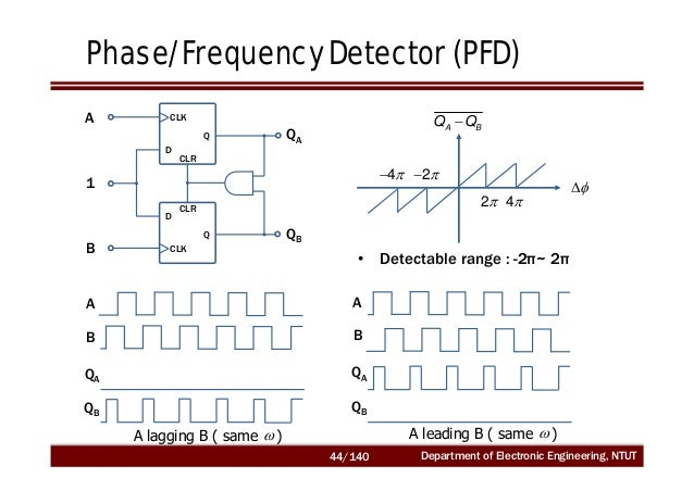 phase frequency detector thesis Eq 155 reveals 1) as the input frequency of the pll varies, so does the phase   phase frequency detector (pfd)  guide to writing a thesis.