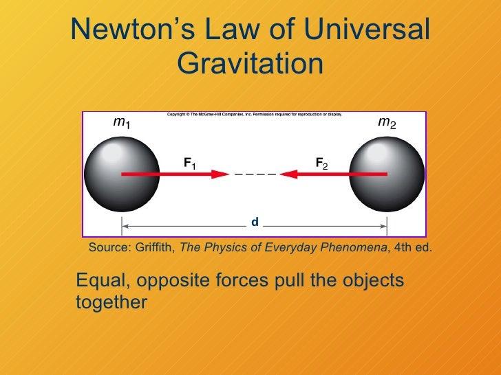 04-23-08 - Law Of Universal Gravitation