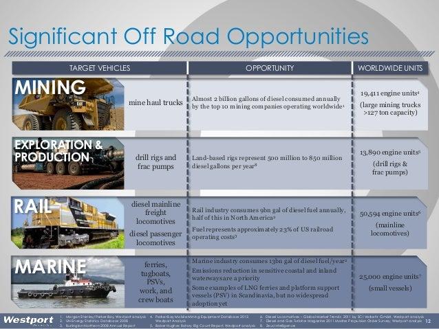 12 Significant Off Road Opportunities RAIL MARINE 1. Morgan Stanley/Parker Bay, Westport analysis 2. UN Energy Statistics ...