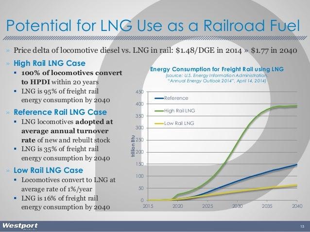 » Price delta of locomotive diesel vs. LNG in rail: $1.48/DGE in 2014 » $1.77 in 2040 » High Rail LNG Case  100% of locom...