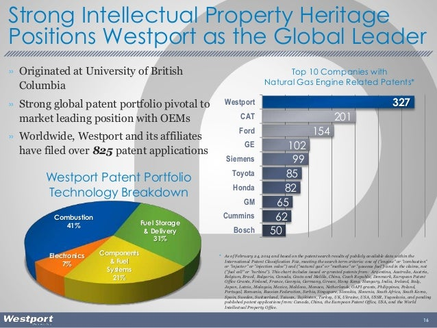 » Originated at University of British Columbia » Strong global patent portfolio pivotal to market leading position with OE...