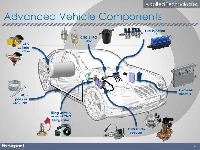 21 Advanced Vehicle Components High pressure CNG lines CNG cylinder valve filling valve & external CNG filling valve CNG &...