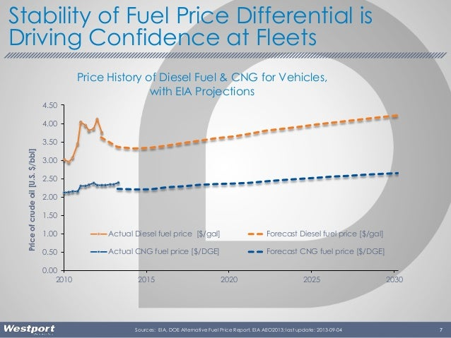 7 Stability of Fuel Price Differential is Driving Confidence at Fleets Sources: EIA, DOE Alternative Fuel Price Report, EI...