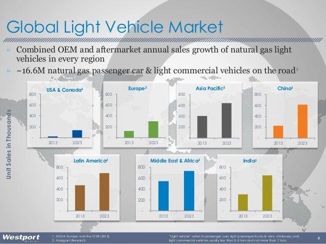 """8 Global Light Vehicle Market """"Light vehicle"""" refers to passenger cars, light passenger trucks & vans, minibuses, and ligh..."""
