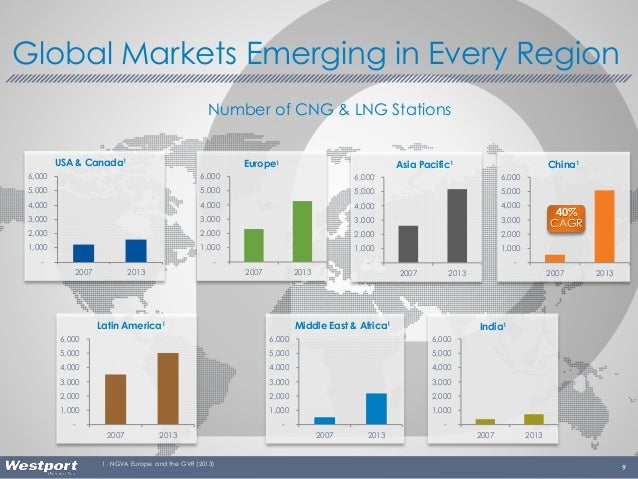 9 Global Markets Emerging in Every Region 1. NGVA Europe and the GVR (2013) - 1,000 2,000 3,000 4,000 5,000 6,000 2007 201...